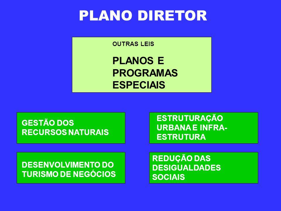 PLANO DIRETOR PLANOS E PROGRAMAS ESPECIAIS