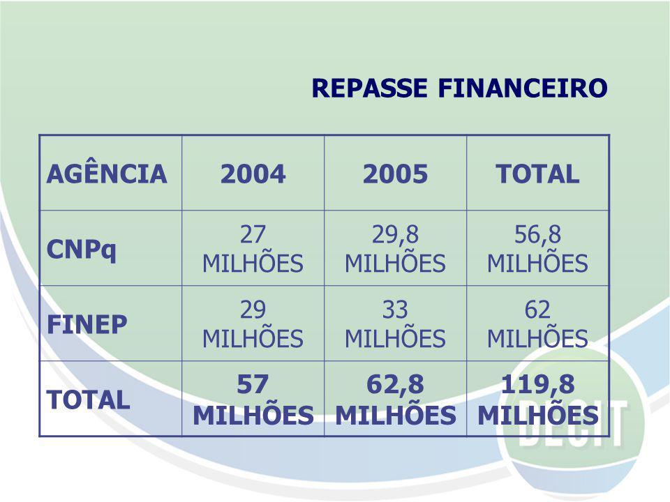 2004 2005 TOTAL 57 MILHÕES 62,8 MILHÕES 119,8 MILHÕES