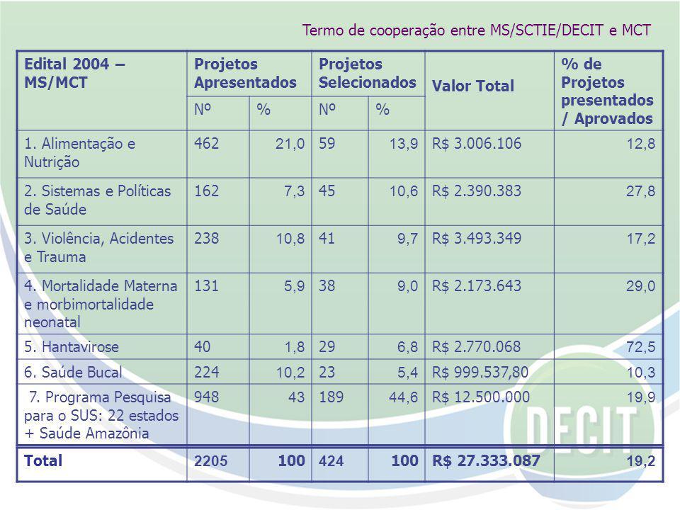 Termo de cooperação entre MS/SCTIE/DECIT e MCT