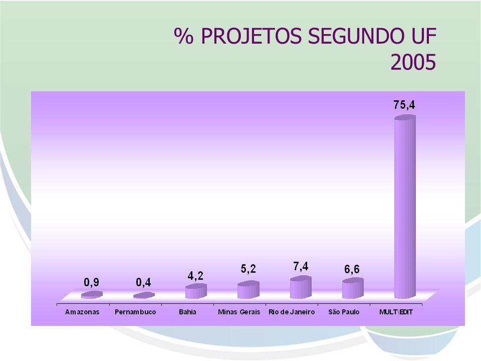 % PROJETOS SEGUNDO UF 2005