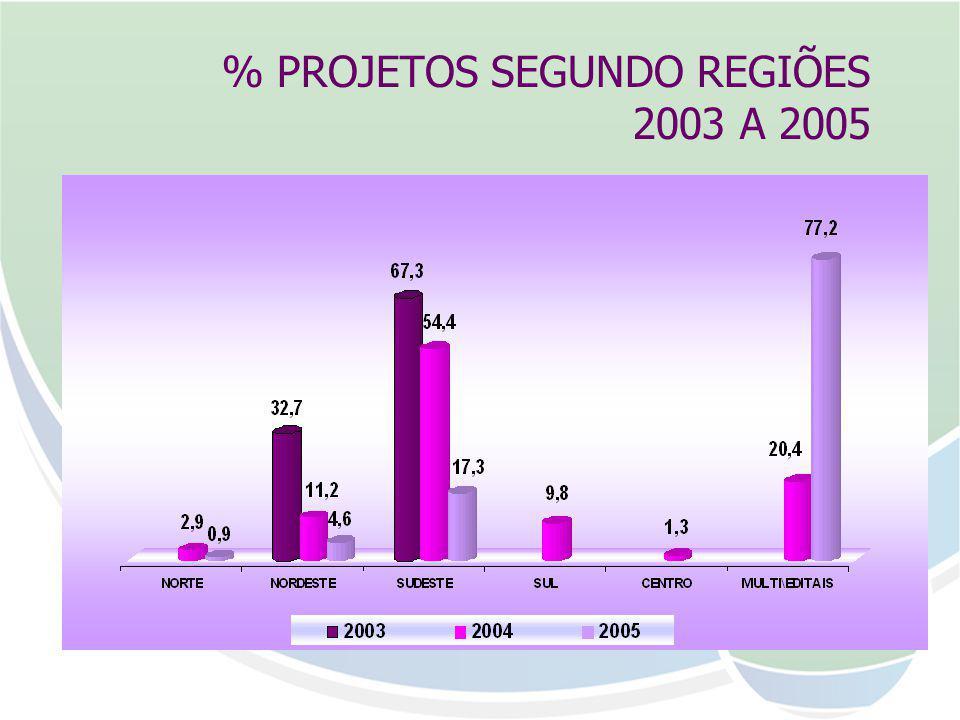% PROJETOS SEGUNDO REGIÕES 2003 A 2005