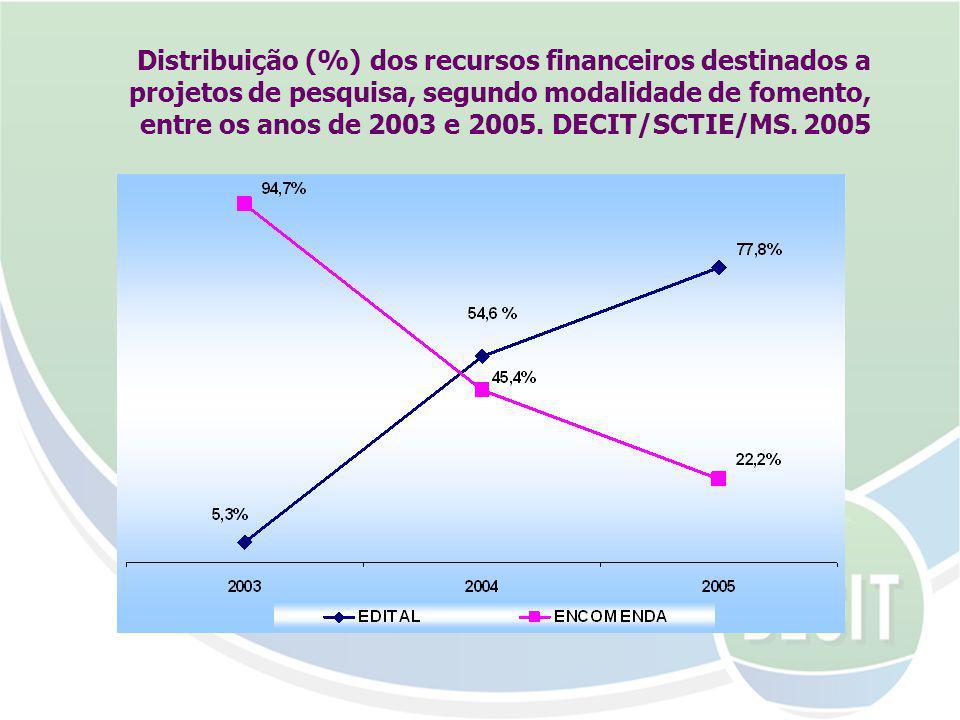 Distribuição (%) dos recursos financeiros destinados a projetos de pesquisa, segundo modalidade de fomento, entre os anos de 2003 e 2005.