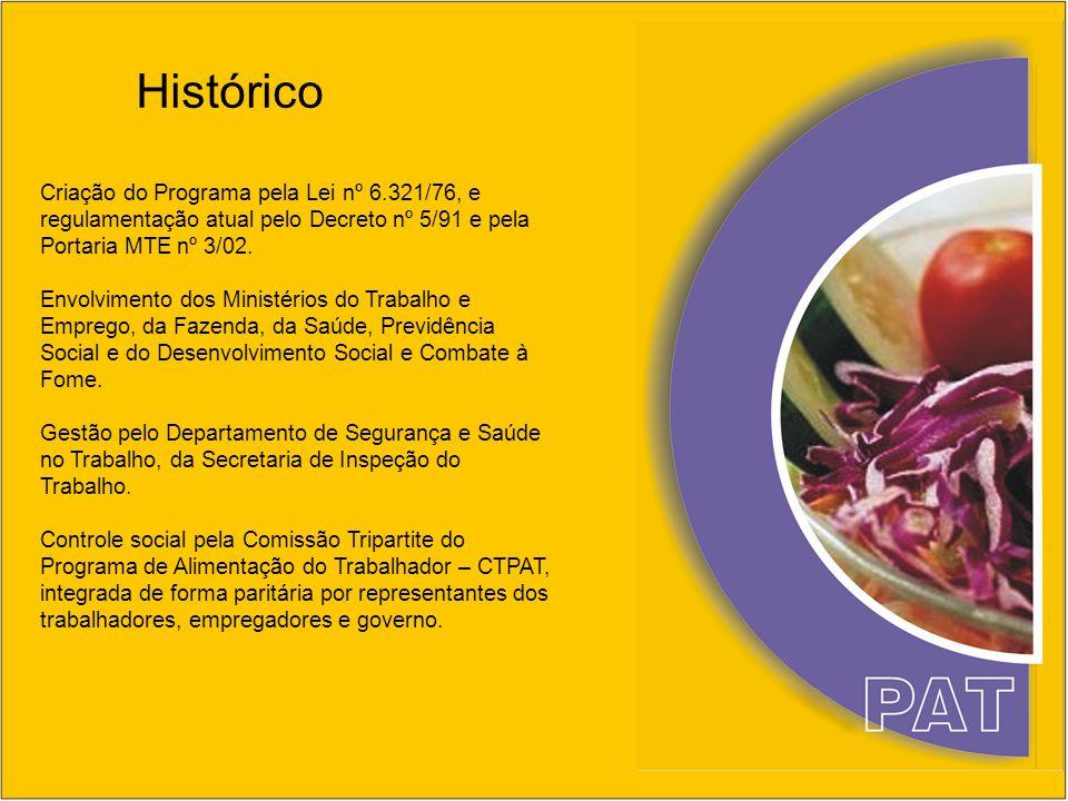 Histórico Criação do Programa pela Lei nº 6.321/76, e regulamentação atual pelo Decreto nº 5/91 e pela Portaria MTE nº 3/02.