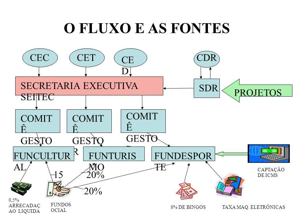 O FLUXO E AS FONTES CEC CET CDR CE D SECRETARIA EXECUTIVA SEITEC SDR