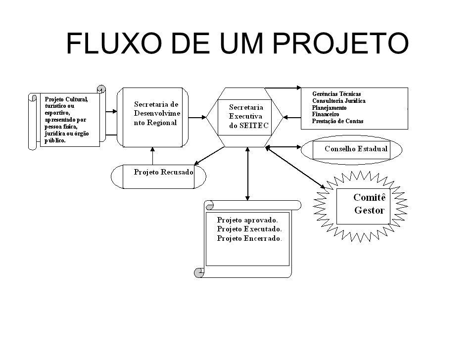 FLUXO DE UM PROJETO
