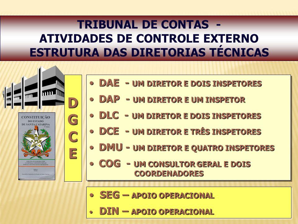 ATIVIDADES DE CONTROLE EXTERNO ESTRUTURA DAS DIRETORIAS TÉCNICAS