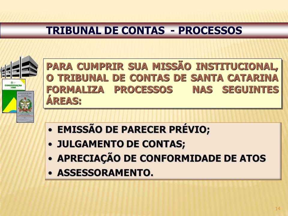 TRIBUNAL DE CONTAS - PROCESSOS