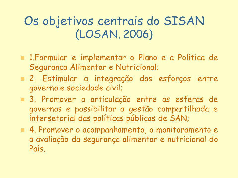 Os objetivos centrais do SISAN (LOSAN, 2006)