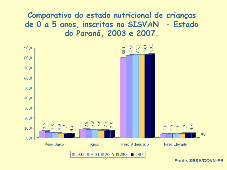 Comparativo do estado nutricional de crianças de 0 a 5 anos, inscritas no SISVAN - Estado do Paraná, 2003 e 2007.