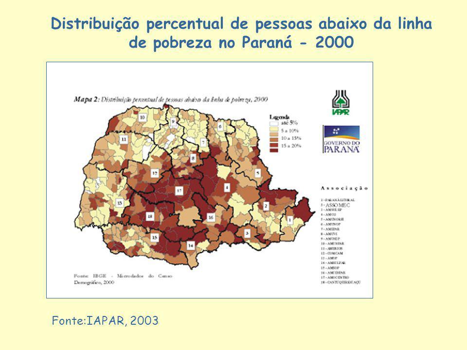 Distribuição percentual de pessoas abaixo da linha de pobreza no Paraná - 2000