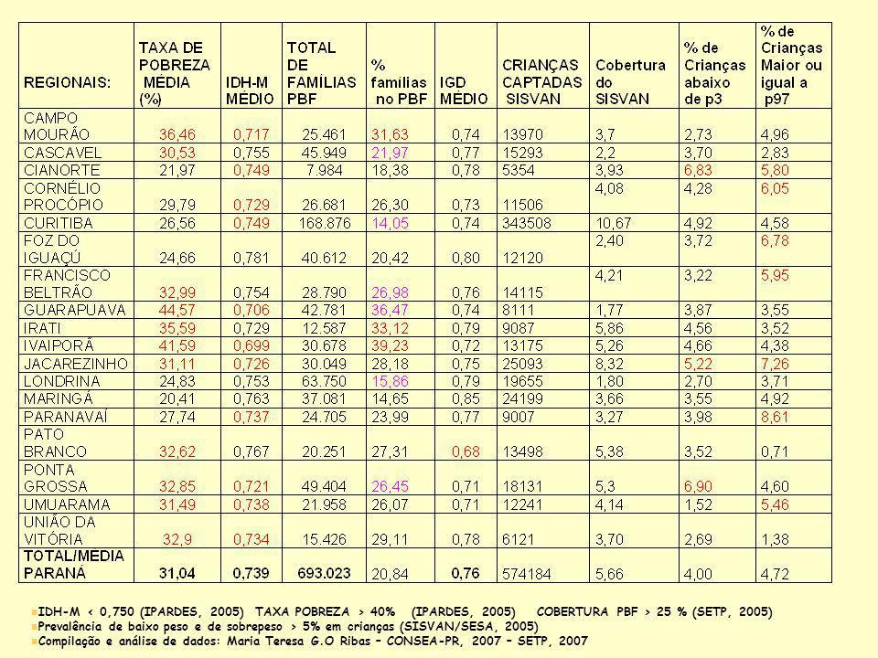 IDH-M < 0,750 (IPARDES, 2005) TAXA POBREZA > 40% (IPARDES, 2005) COBERTURA PBF > 25 % (SETP, 2005)