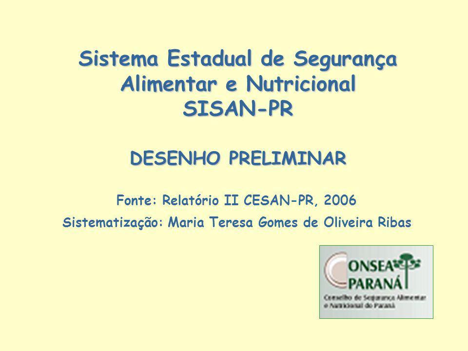 Sistema Estadual de Segurança Alimentar e Nutricional SISAN-PR DESENHO PRELIMINAR