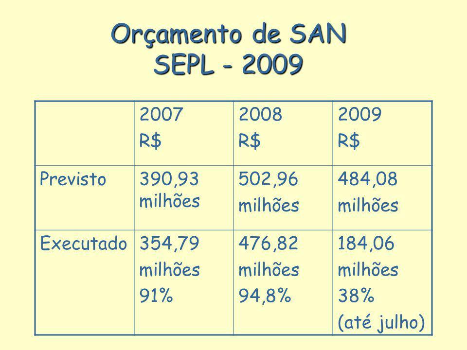 Orçamento de SAN SEPL - 2009 2007 R$ 2008 2009 Previsto 390,93 milhões