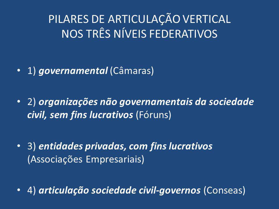 PILARES DE ARTICULAÇÃO VERTICAL NOS TRÊS NÍVEIS FEDERATIVOS