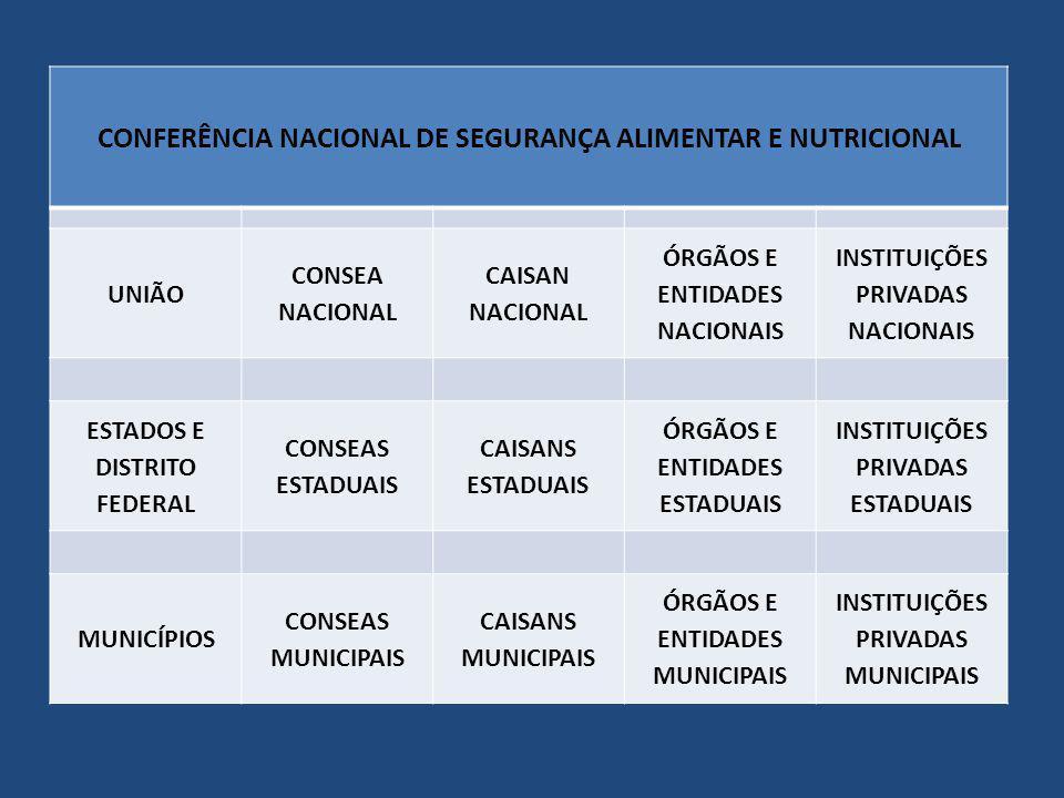 CONFERÊNCIA NACIONAL DE SEGURANÇA ALIMENTAR E NUTRICIONAL