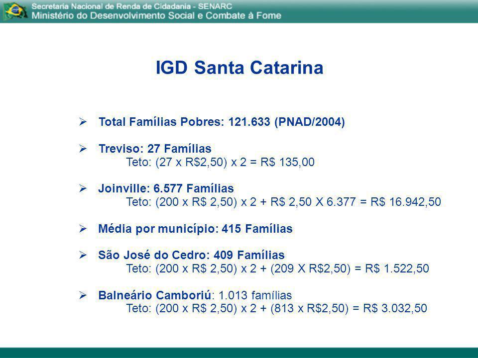 IGD Santa Catarina Rio Grande do Sul