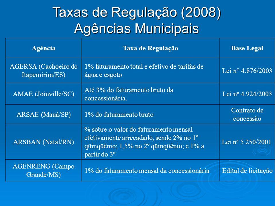 Taxas de Regulação (2008) Agências Municipais
