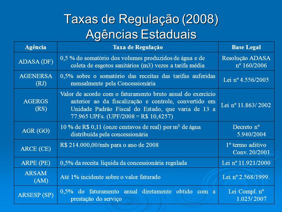 Taxas de Regulação (2008) Agências Estaduais