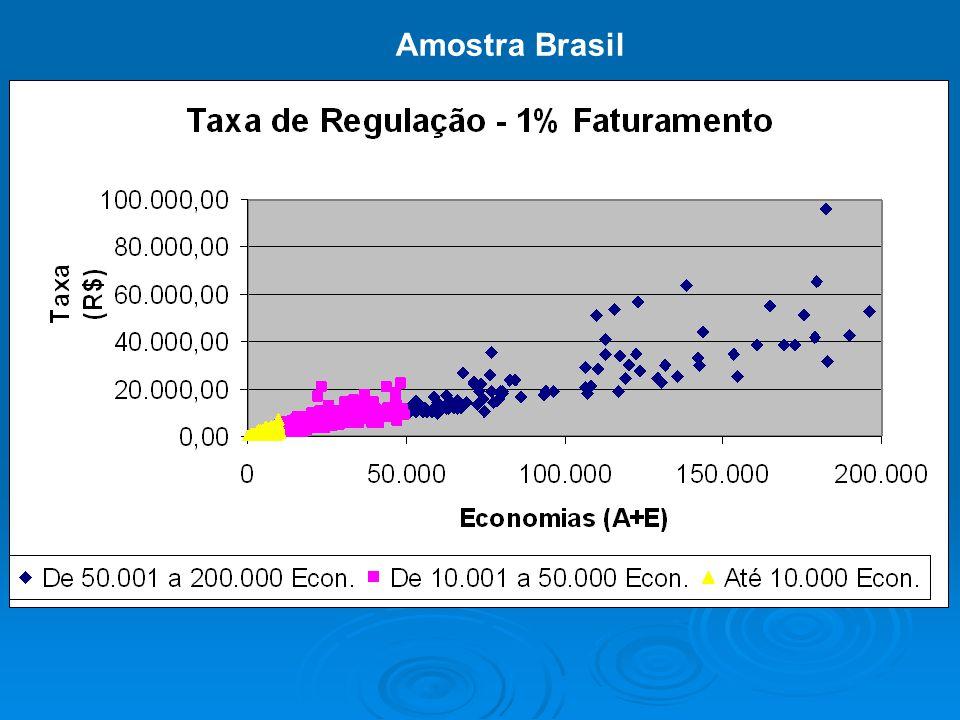 Amostra Brasil BLÁ BLÁ BLÁ