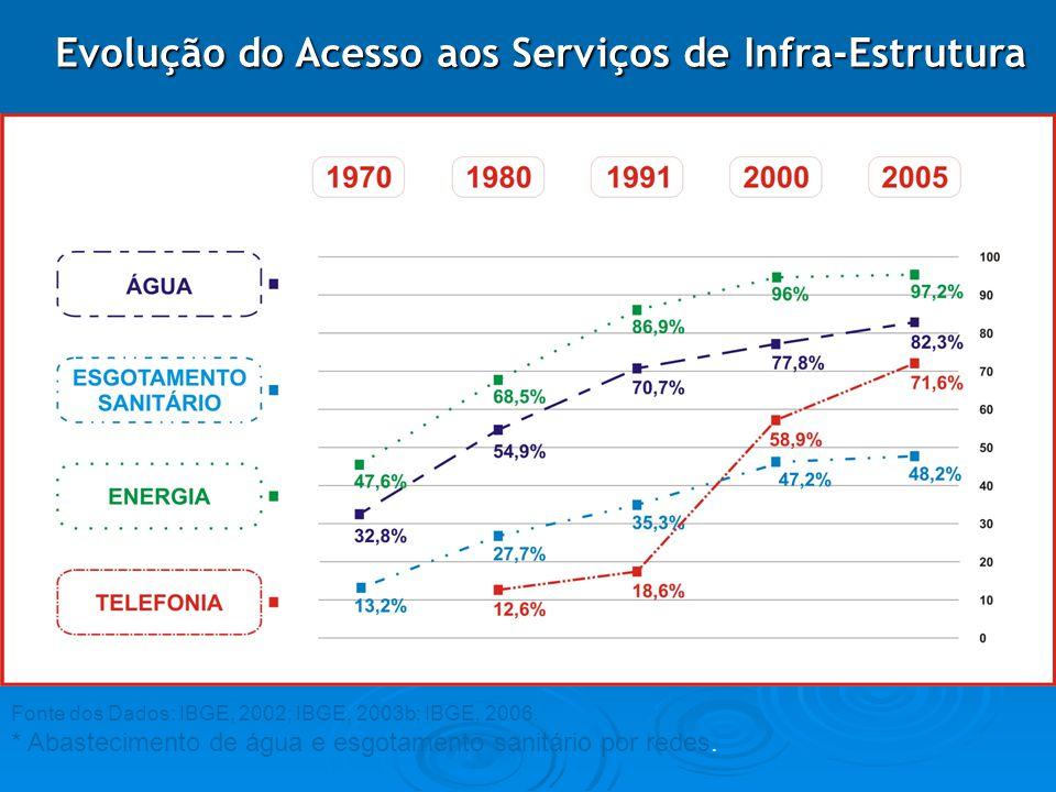 Evolução do Acesso aos Serviços de Infra-Estrutura