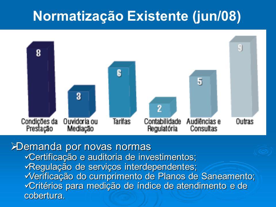 Normatização Existente (jun/08)