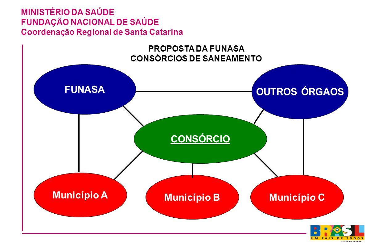 PROPOSTA DA FUNASA CONSÓRCIOS DE SANEAMENTO