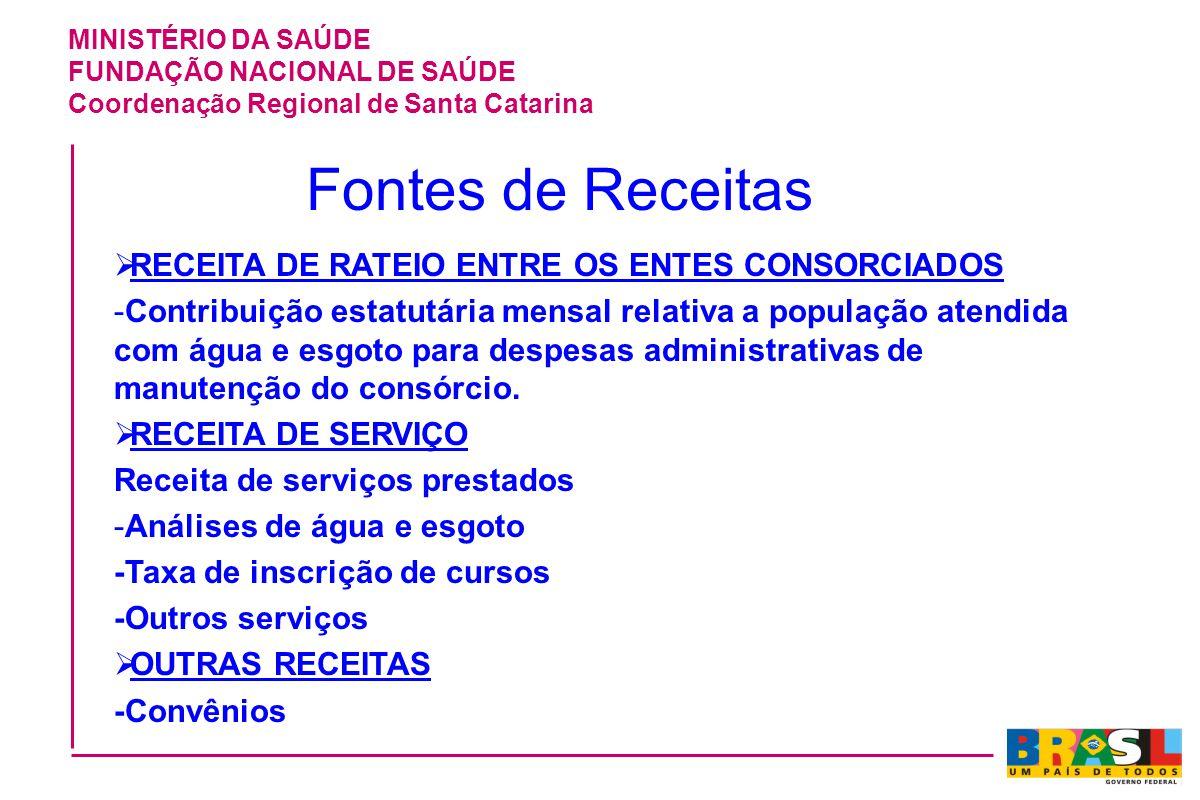 Fontes de Receitas RECEITA DE RATEIO ENTRE OS ENTES CONSORCIADOS