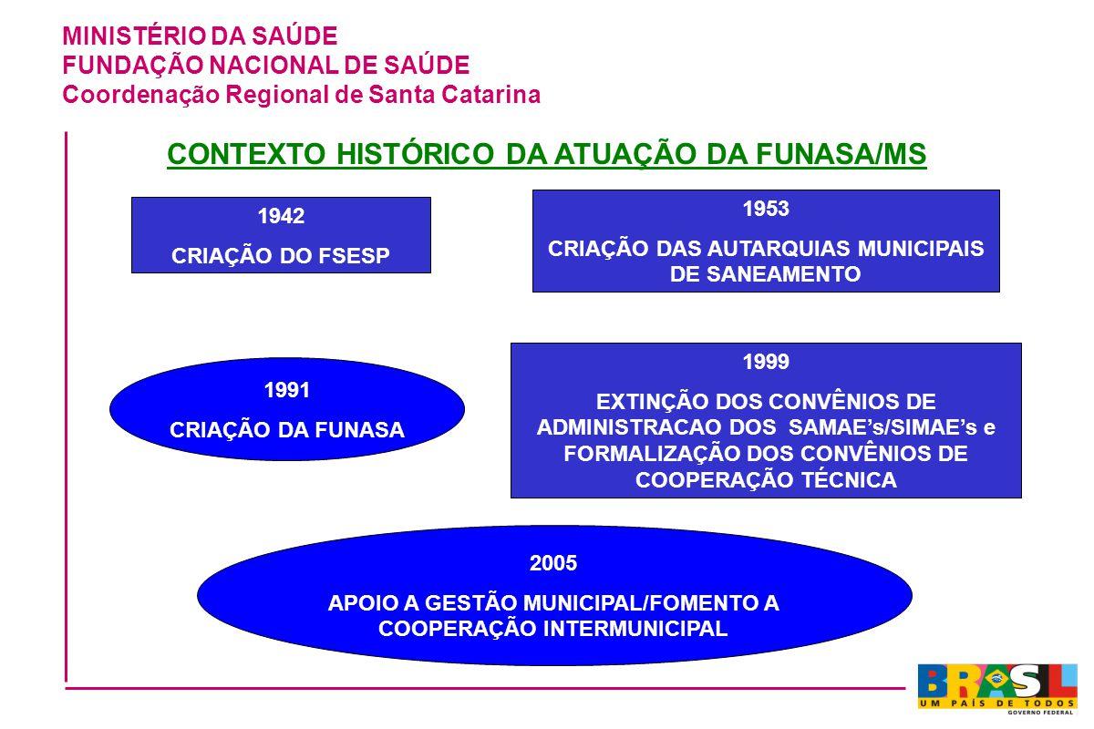 CONTEXTO HISTÓRICO DA ATUAÇÃO DA FUNASA/MS