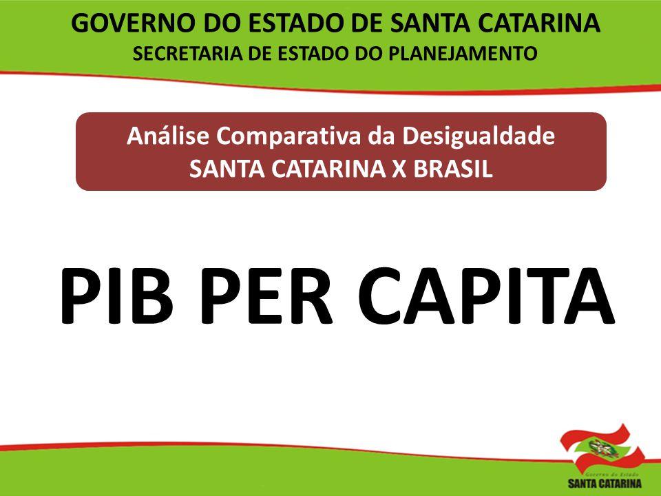 Análise Comparativa da Desigualdade SANTA CATARINA X BRASIL