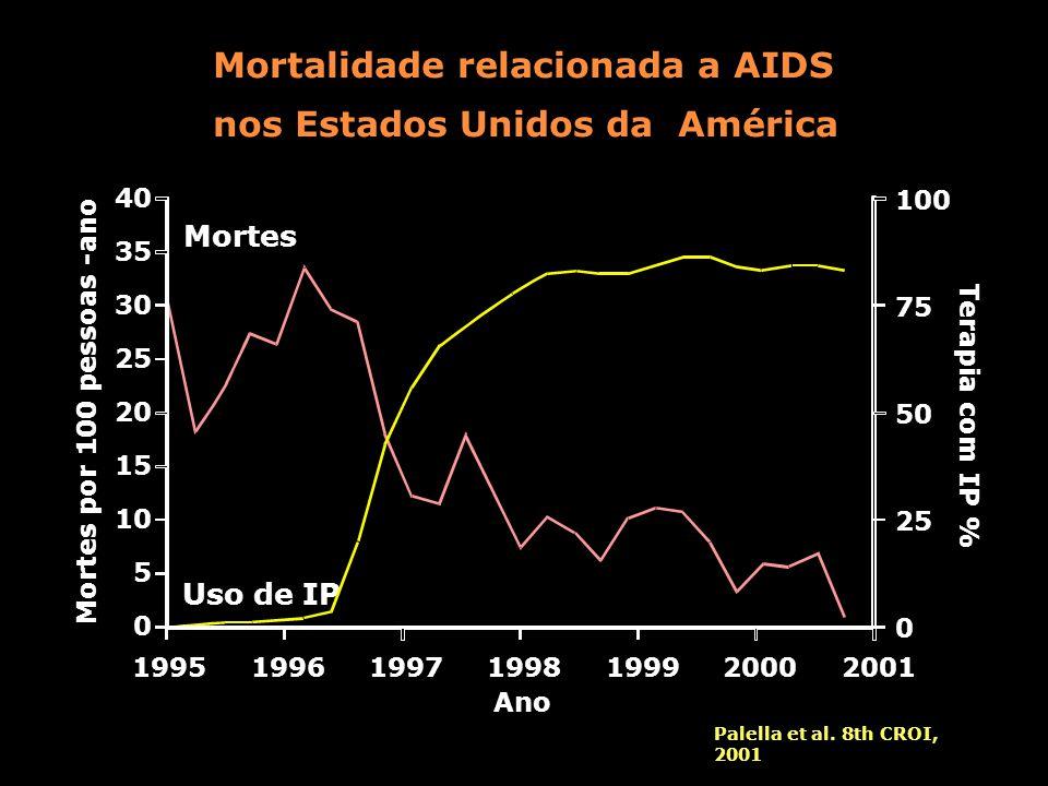 Mortalidade relacionada a AIDS nos Estados Unidos da América