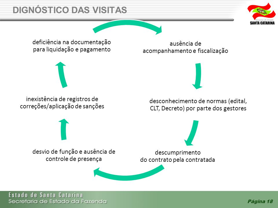 DIGNÓSTICO DAS VISITAS