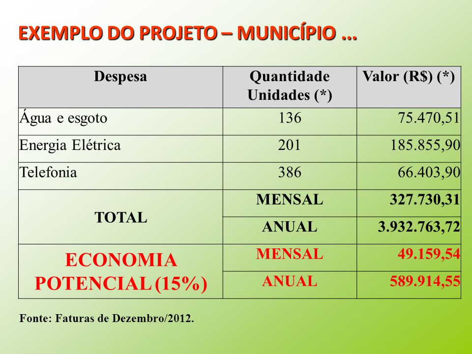 Quantidade Unidades (*) ECONOMIA POTENCIAL (15%)