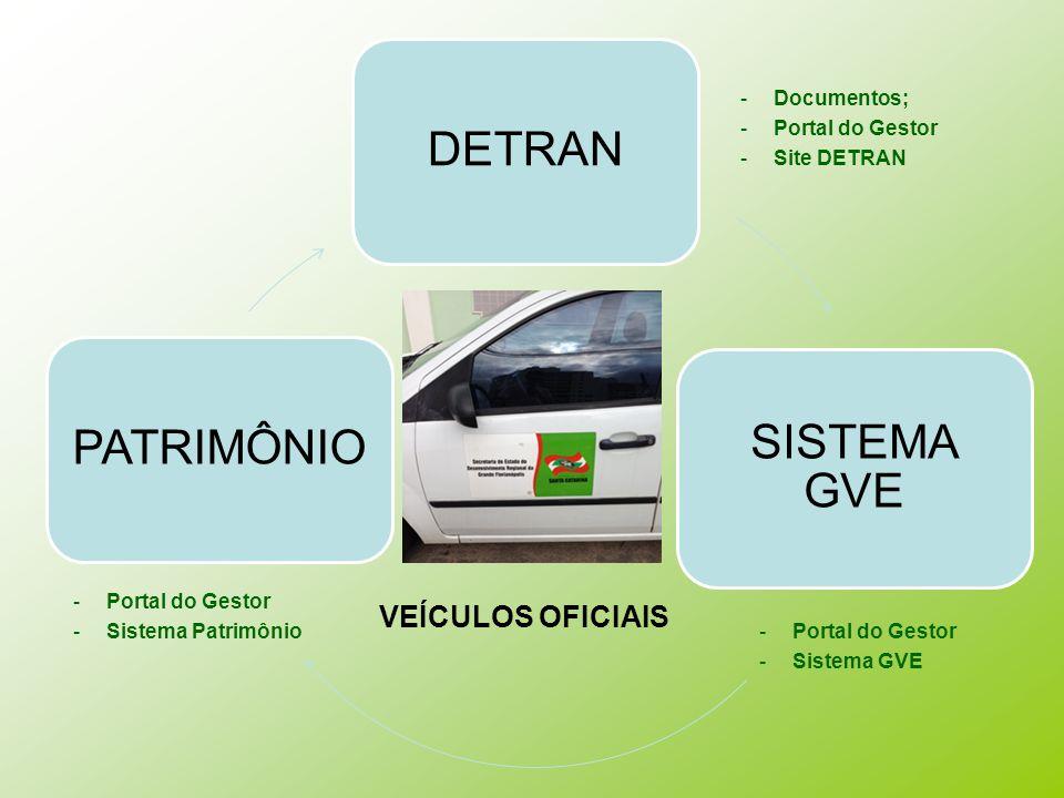 DETRAN PATRIMÔNIO SISTEMA GVE VEÍCULOS OFICIAIS Documentos;