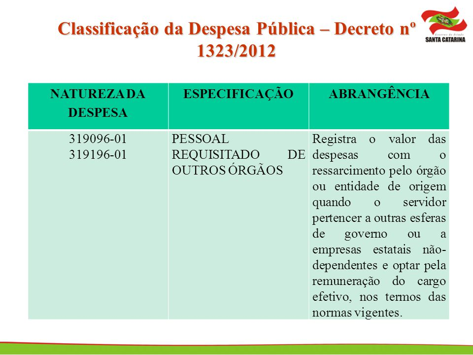 Classificação da Despesa Pública – Decreto nº 1323/2012