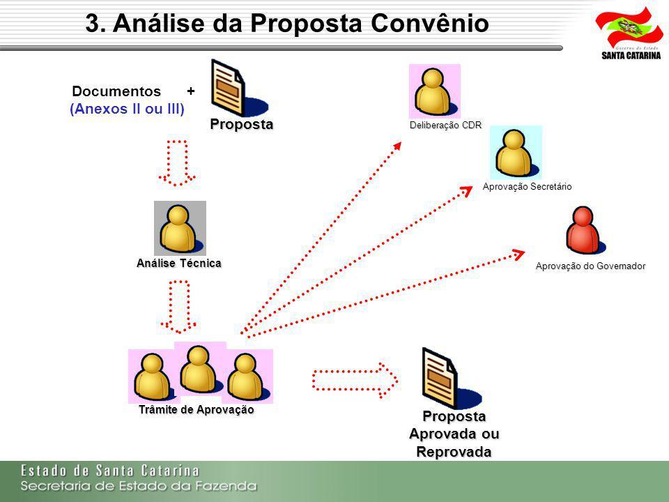 3. Análise da Proposta Convênio