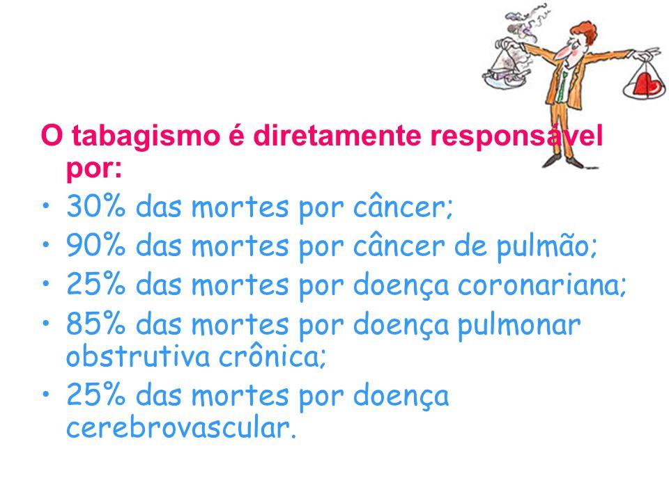 O tabagismo é diretamente responsável por: