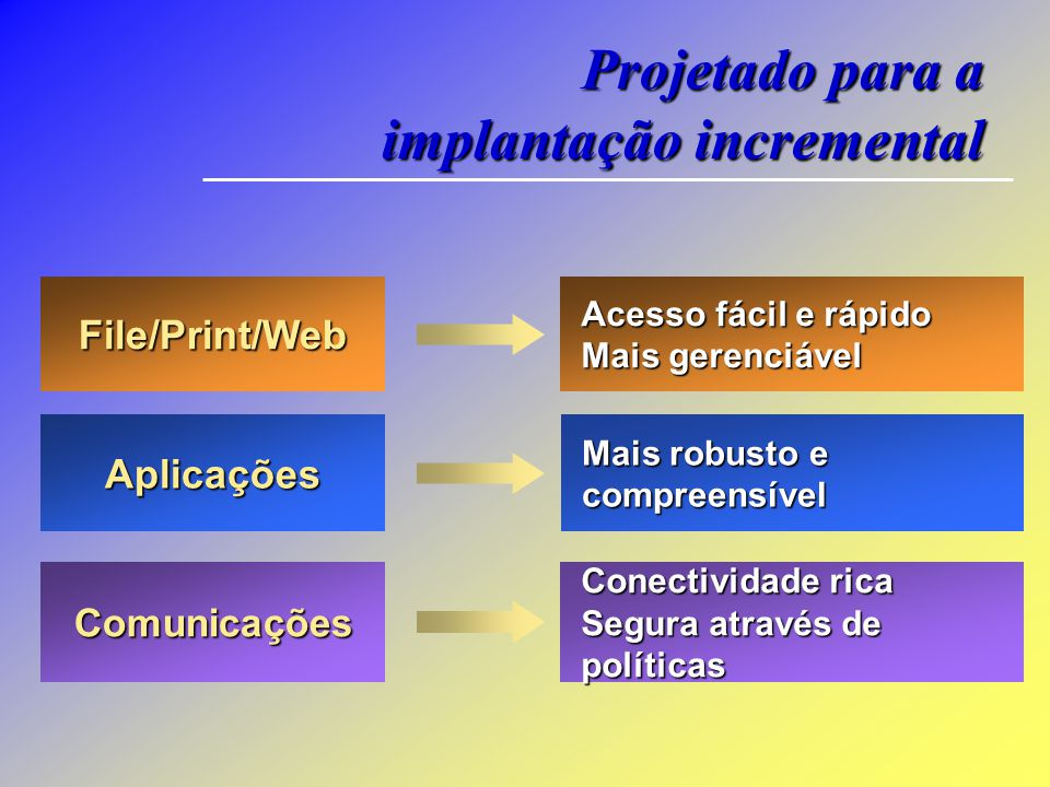 Projetado para a implantação incremental