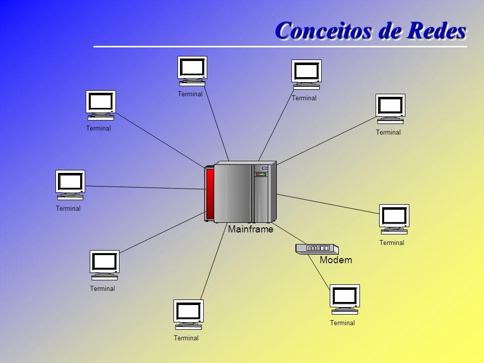 Conceitos de Redes Terminal Mainframe Modem