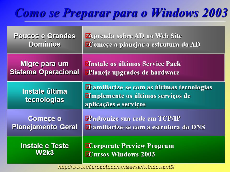 Como se Preparar para o Windows 2003