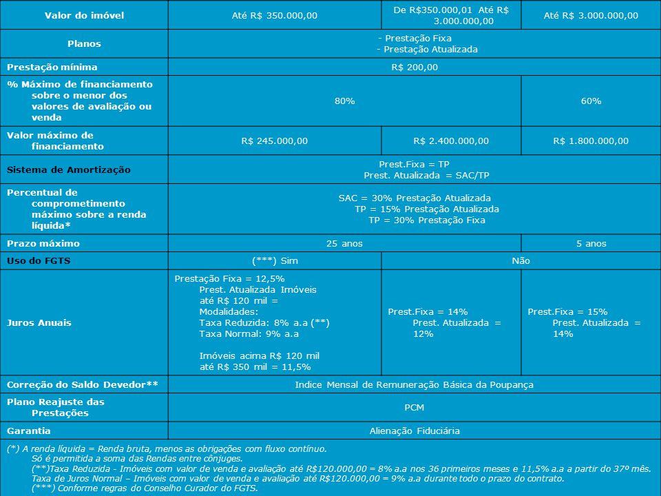 Modalidades de financiamento Carteira Habitacional - SFH