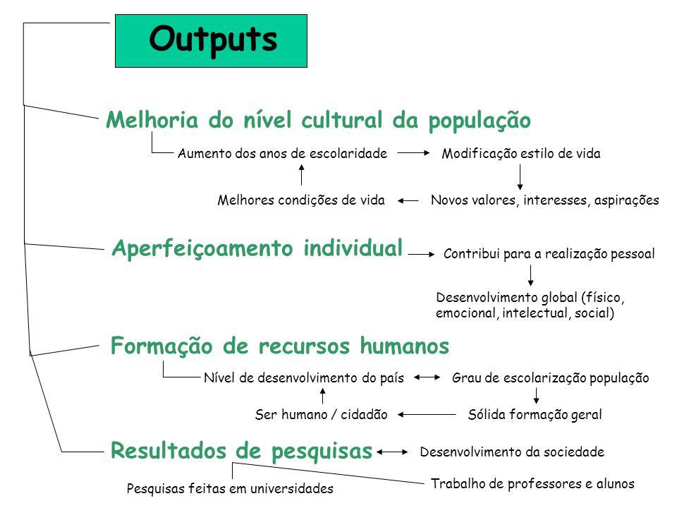 Outputs Melhoria do nível cultural da população