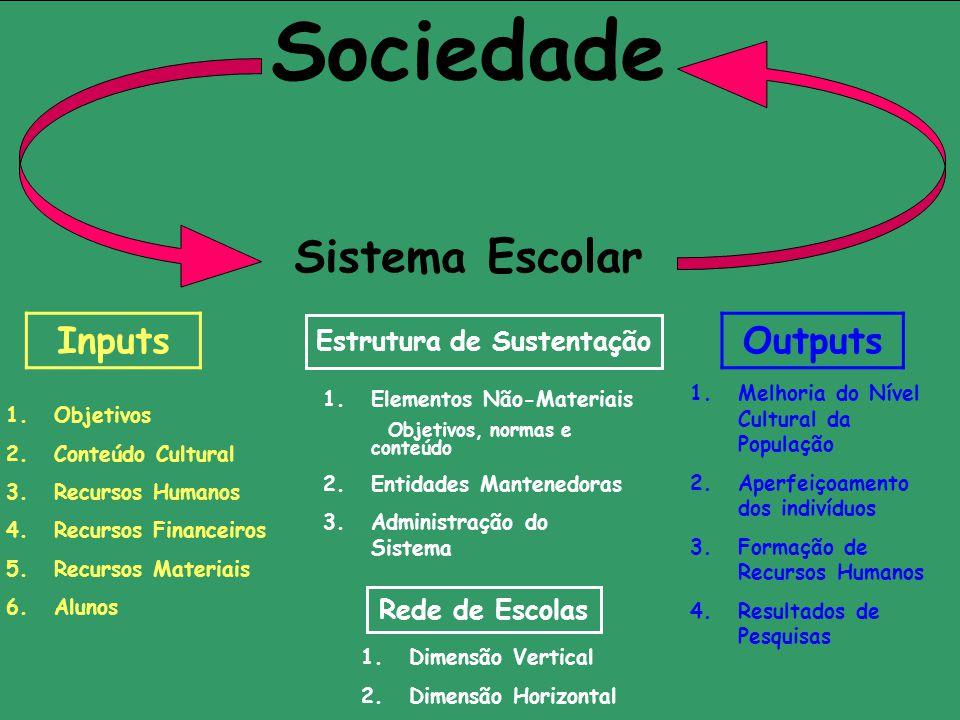 Estrutura de Sustentação