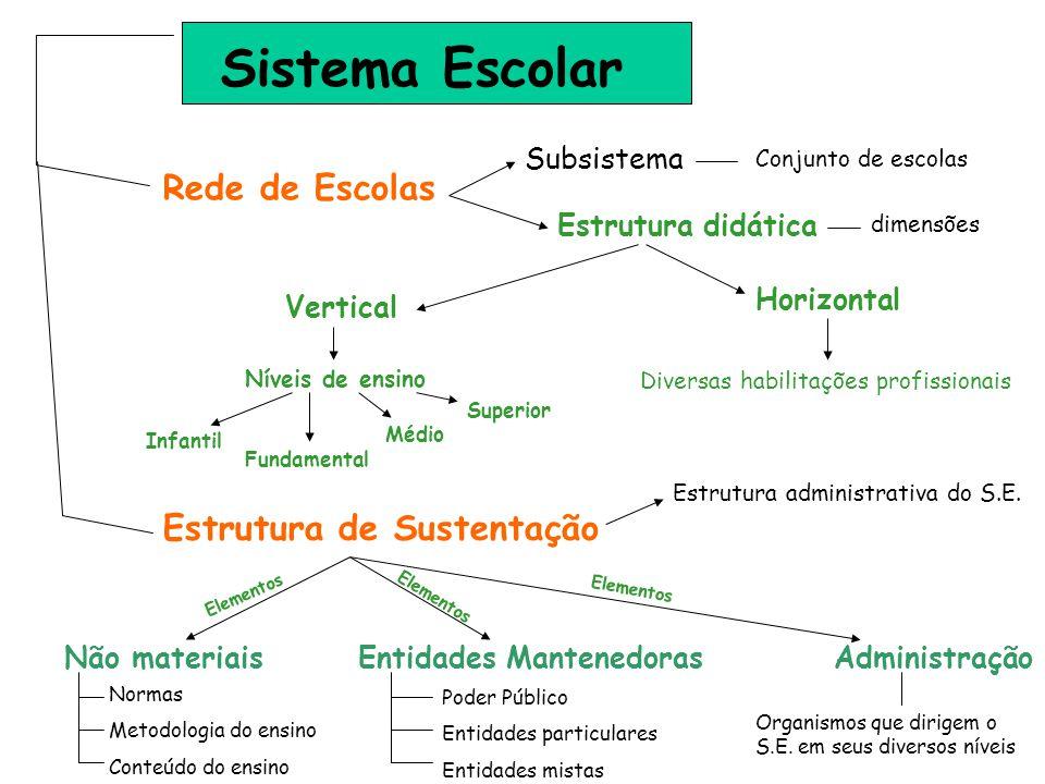 Sistema Escolar Rede de Escolas Estrutura de Sustentação Subsistema