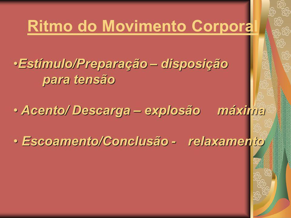 Ritmo do Movimento Corporal