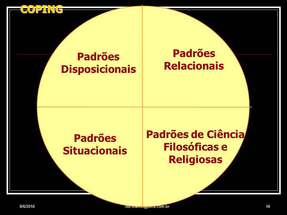 Padrões Disposicionais Padrões de Ciência Filosóficas e Religiosas