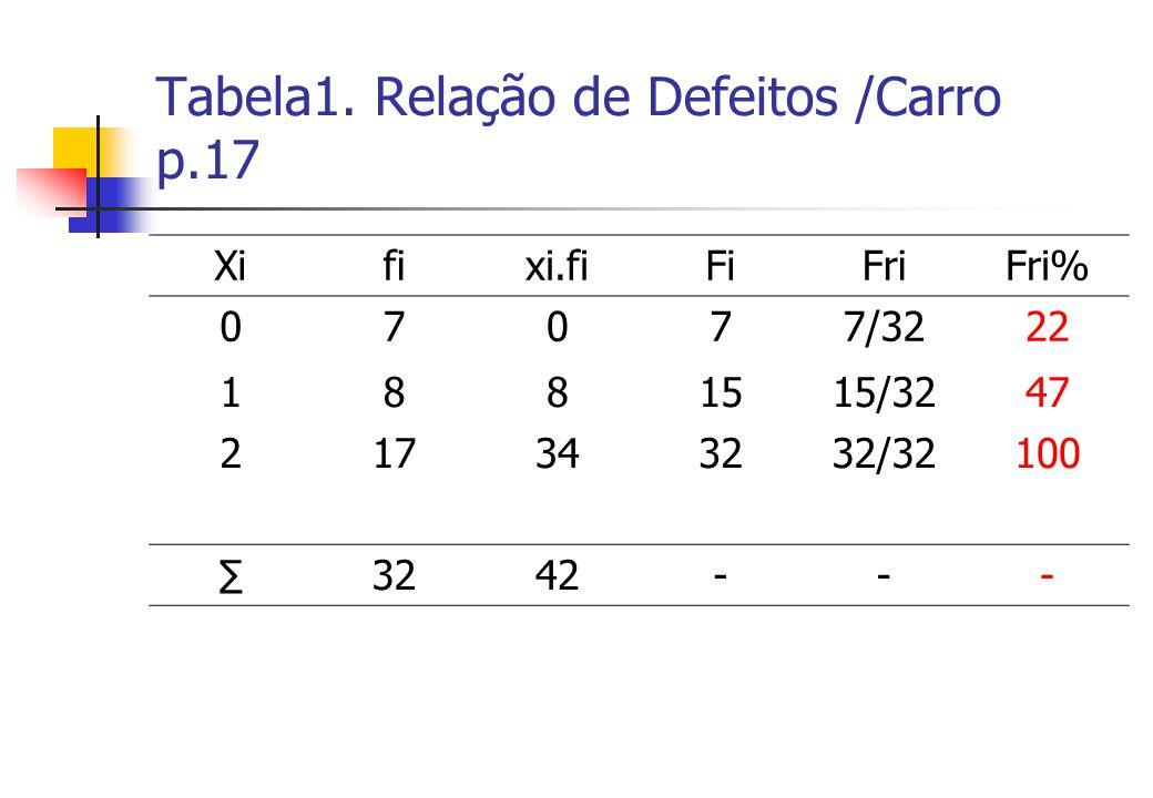 Tabela1. Relação de Defeitos /Carro p.17