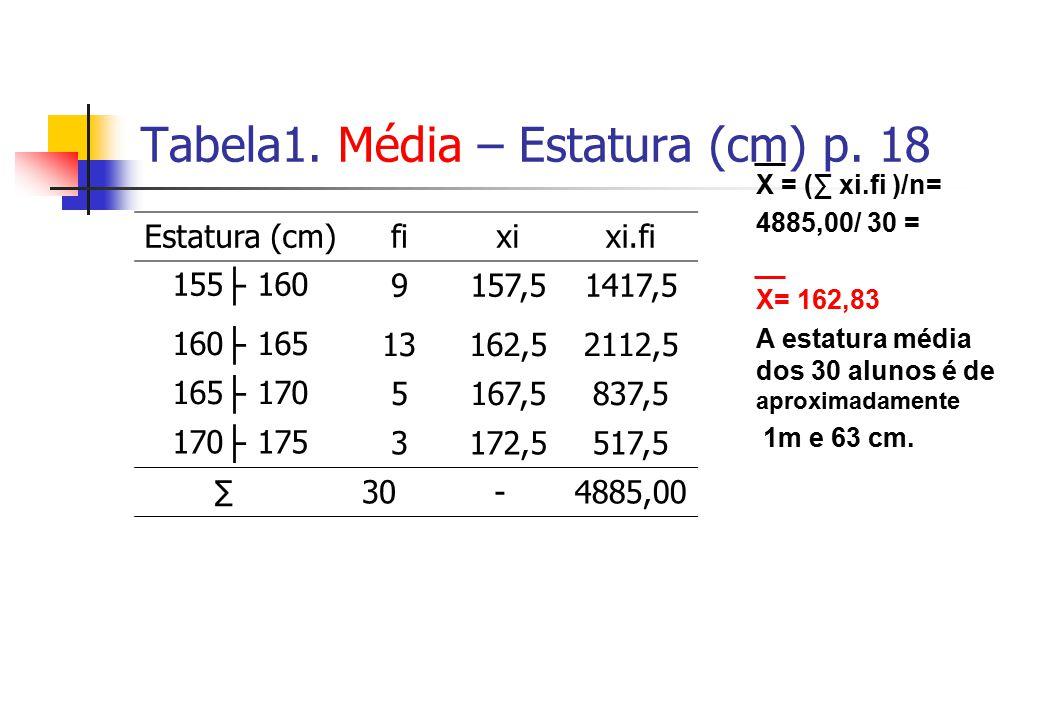 Tabela1. Média – Estatura (cm) p. 18