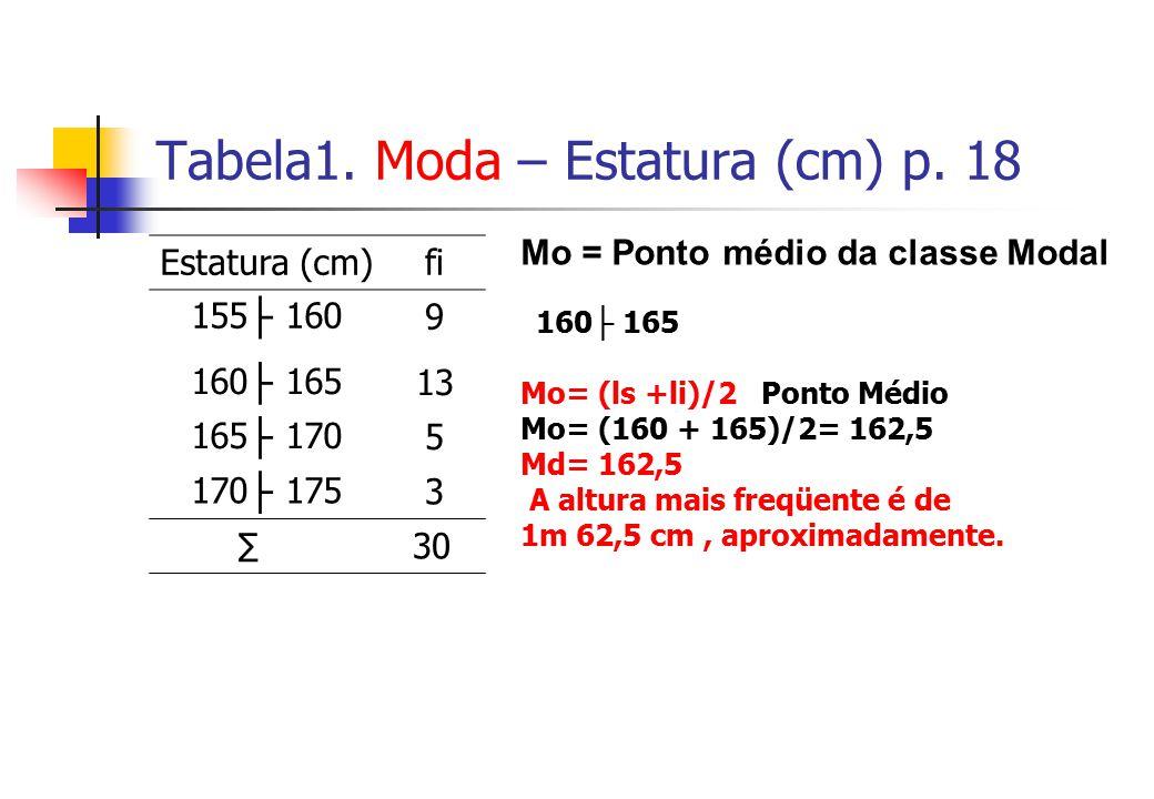 Tabela1. Moda – Estatura (cm) p. 18