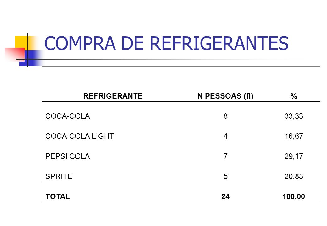 COMPRA DE REFRIGERANTES