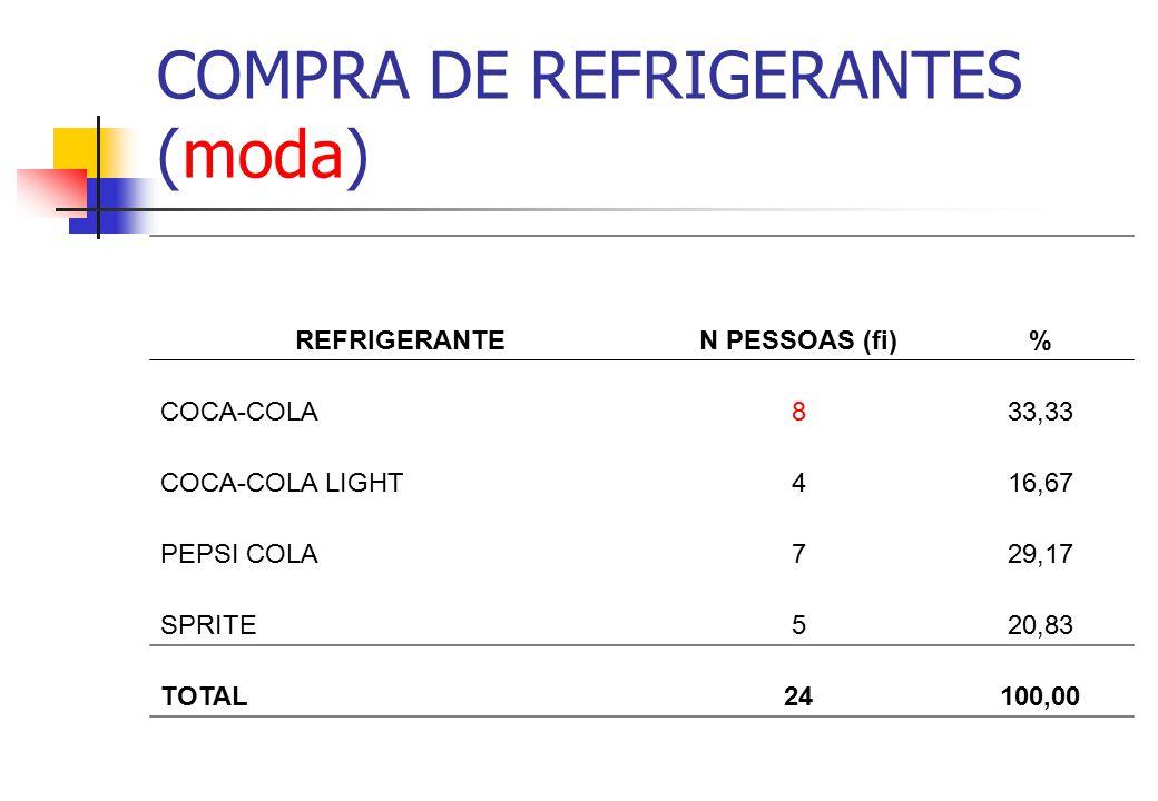 COMPRA DE REFRIGERANTES (moda)